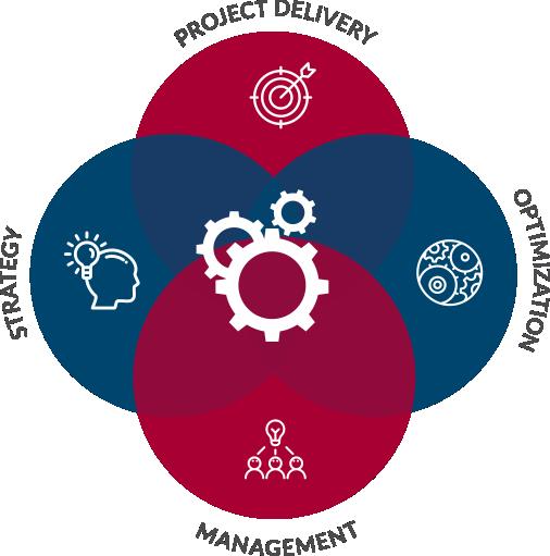 Four core services