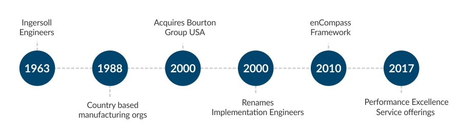 Implementation History