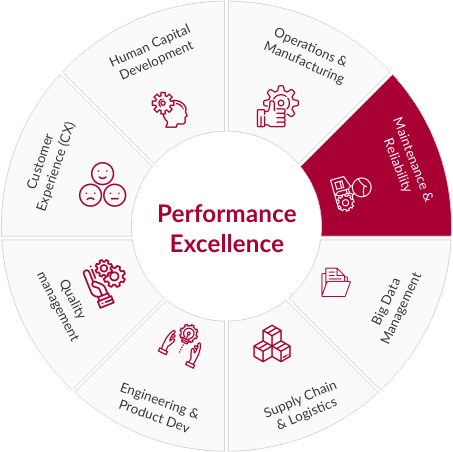 asset performance excellence
